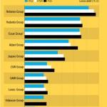 Top 10 Indian Companies