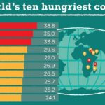 The 10 Hungriest Countries From Different Corners of the Earth and Where the Crisis of Food is a Major Issue