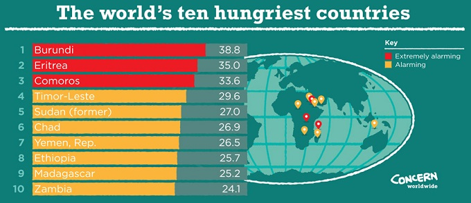 the different causes of the world food crisis today The crisis was compounded by losses in the main harvest of up to 70% in some areas, the agency said it is a devastating blow for one of the world's poorest nation's, where agriculture employs .