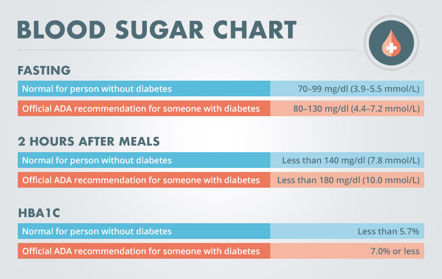 7 Natural Home Remedies to Lower your Blood Sugar Levels